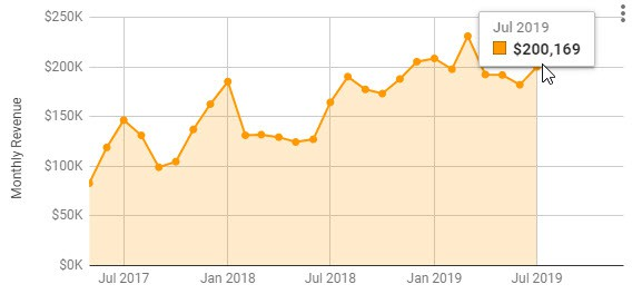 2019 july amazon fba revenue