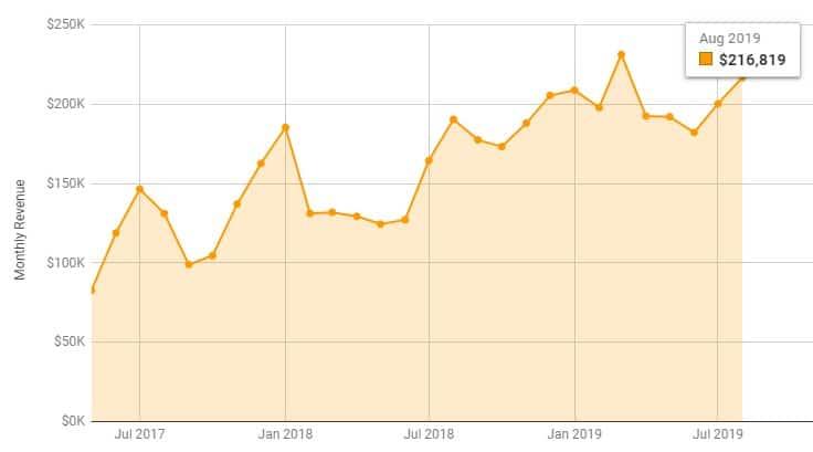 2019 August amazon fba revenue