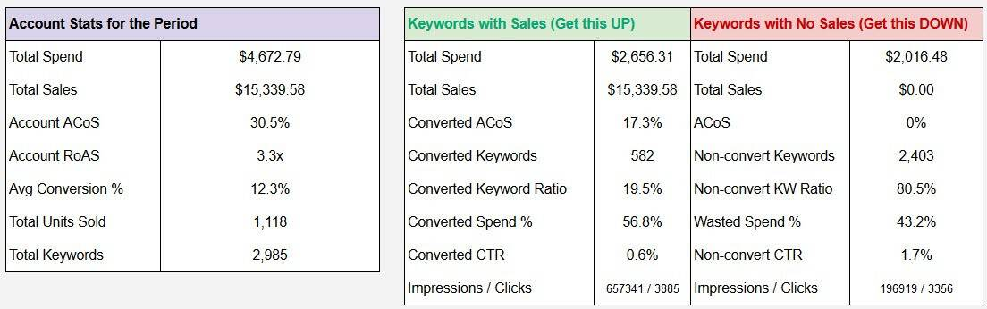 PPC analysis and kpi dashboard