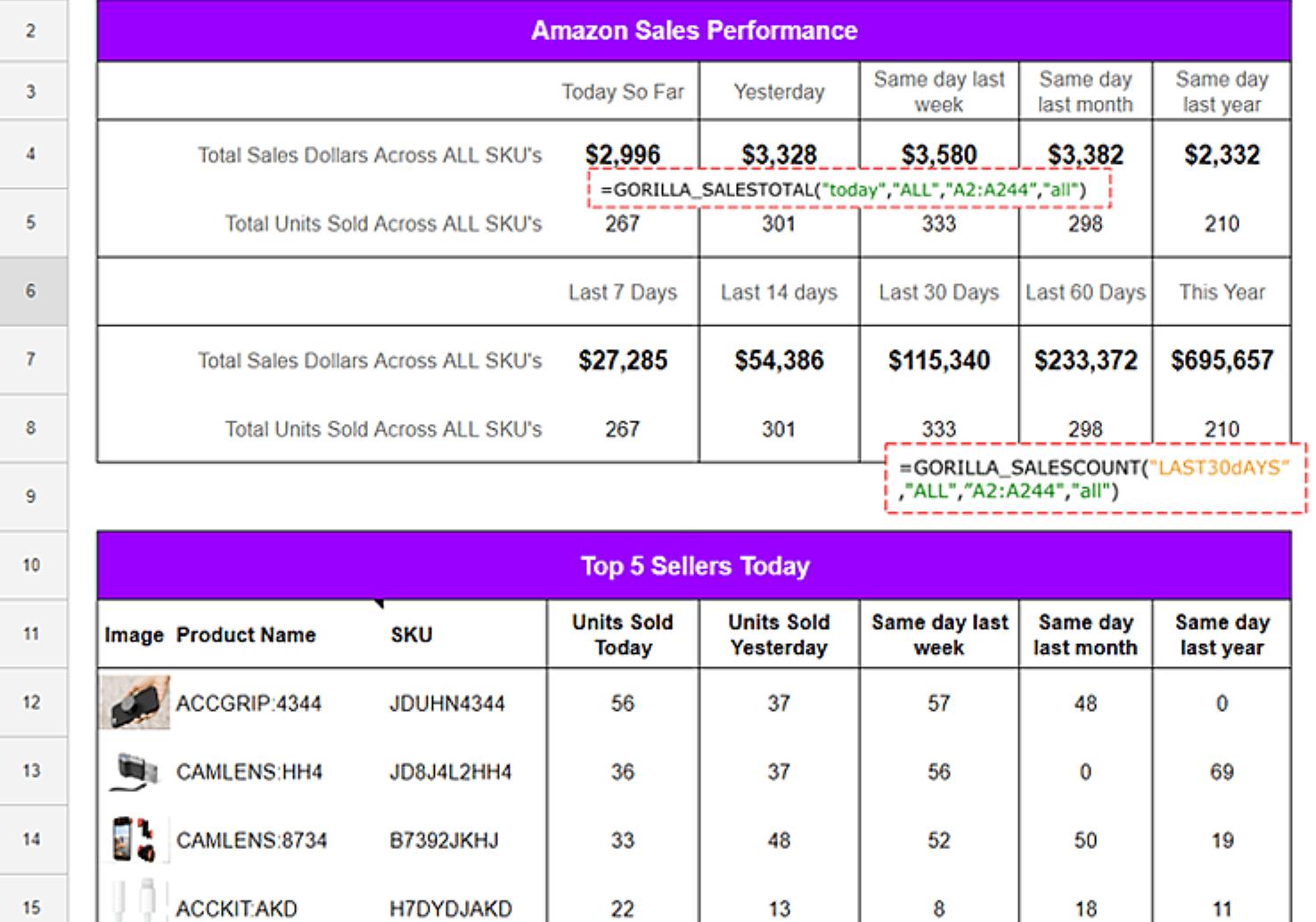FBA sales performance dashboard