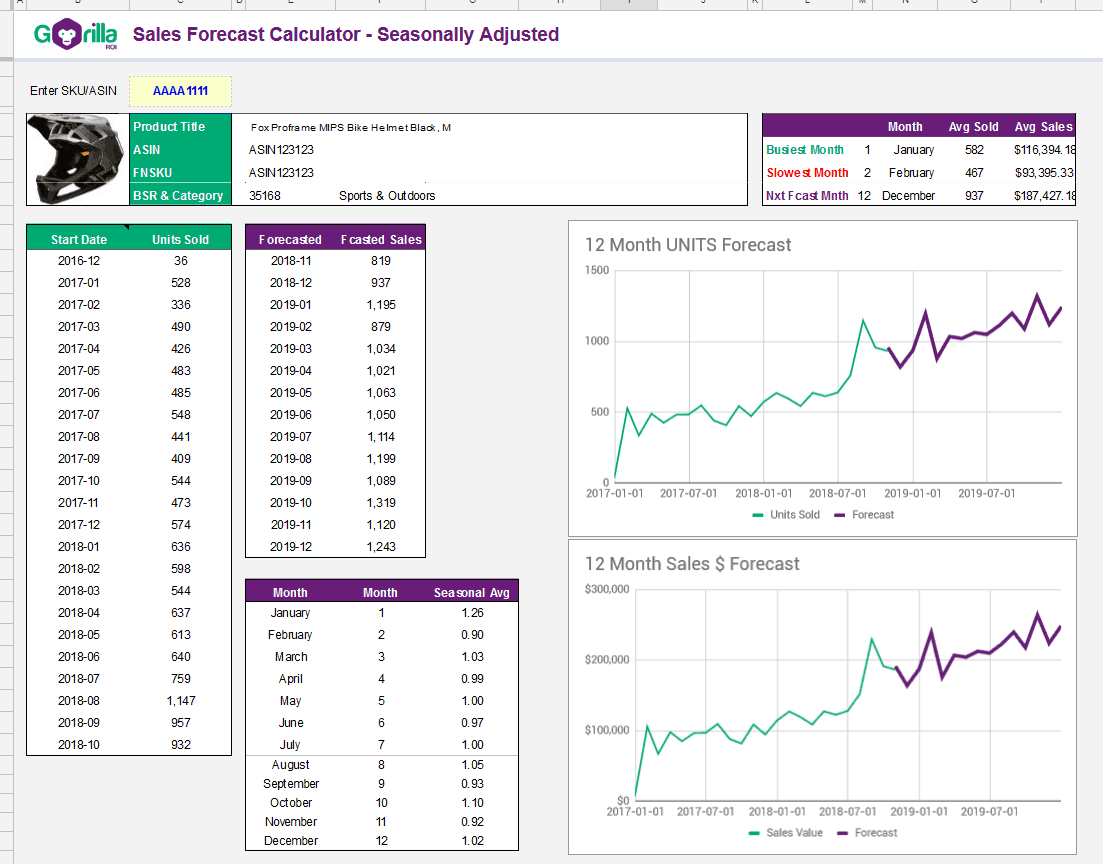 sales forecast dashboard